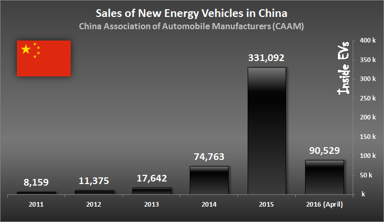 222-4_insideevs_china_sales_ecars_zoldautok
