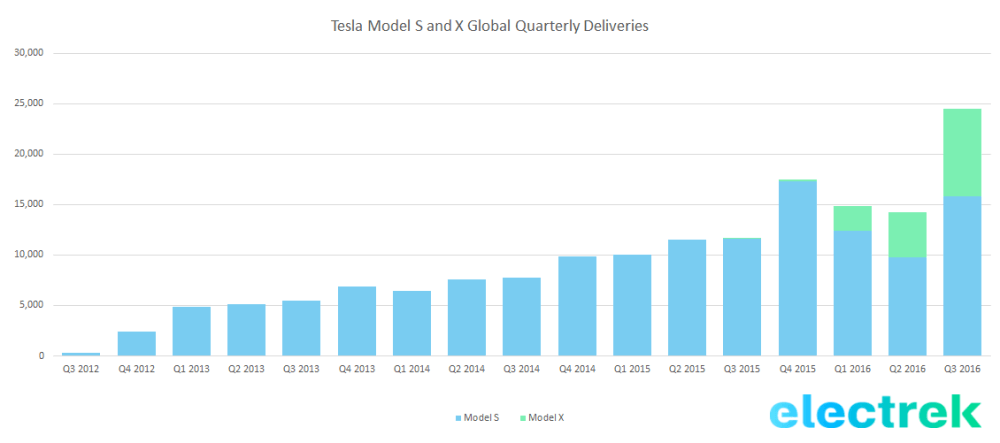 tesla_deliveries_zoldautok