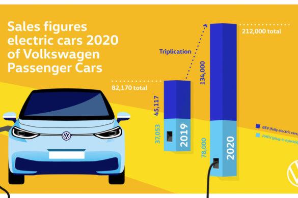 Áttörést ért el a Volkswagen 2020-ban az elektromos autók piacán