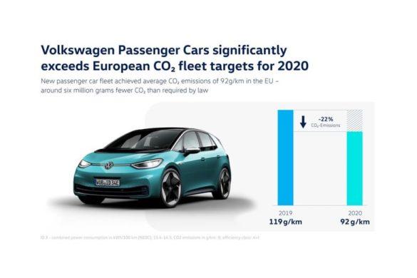Sikeresen teljesítette a 2020-as európai szén-dioxid-kibocsátási céljait a Volkswagen